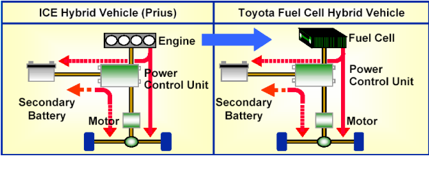 Fuel cell vs engine hybrid vehicle systems