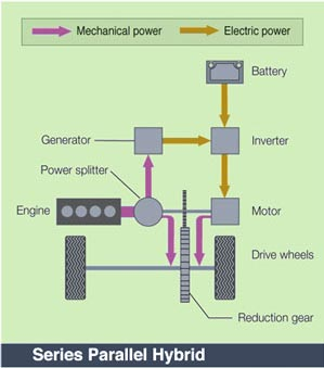 HEV Types | Hybrid Engine Diagram Power Of A Train |  | Center for Advanced Automotive Technology (CAAT)