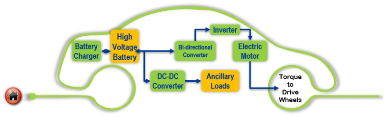 Electric Drive Systems diagram