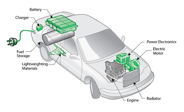 Eletric Vehicle Diagram